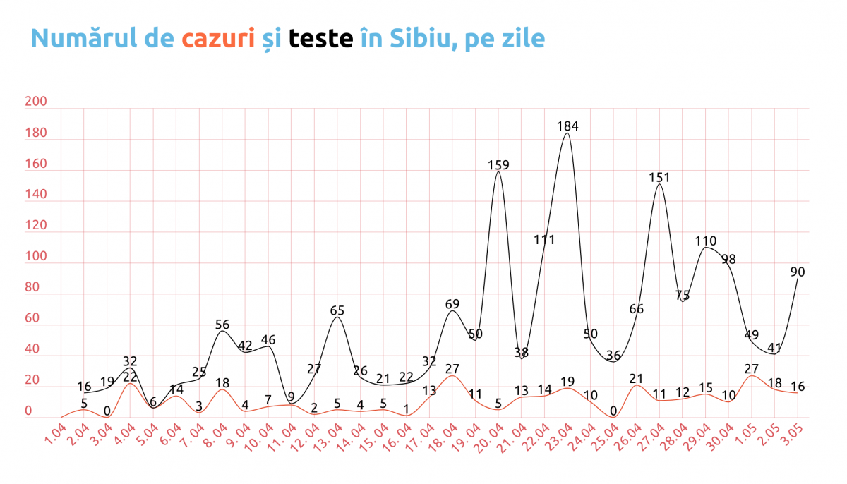 Datele Covid-19 în Sibiu. În ultimele trei zile: 27 de sibieni vindecați, 61 - infectați