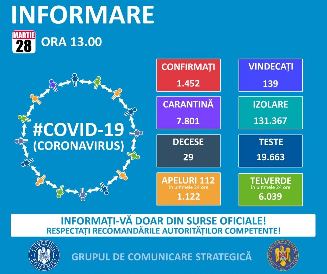 Coronavirus România: 1452 cazuri confirmate, 29 decese