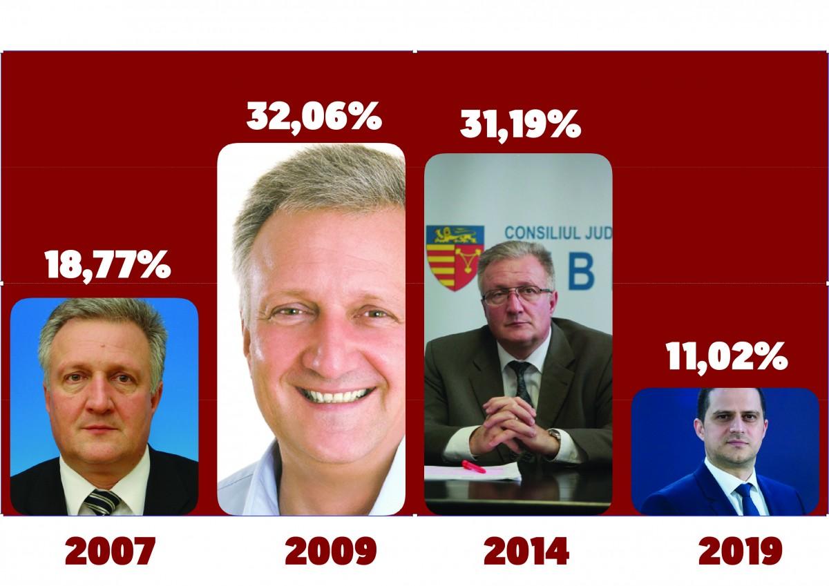 Statistică. PSD Sibiu, la cel mai mic scor din istorie