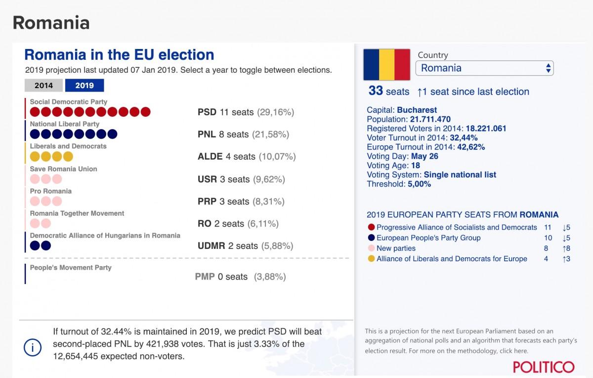 Calcul pentru europarlamentare. Un sibian intră sigur