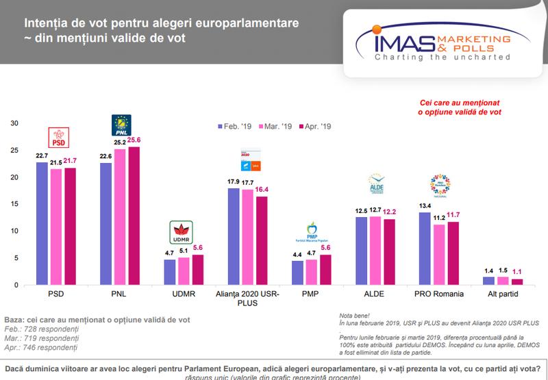 Sondaj IMAS: PNL, peste PSD. Iohannis: 42,7%