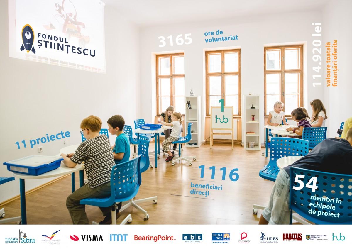 O vară plină cu proiectele Științescu Sibiu