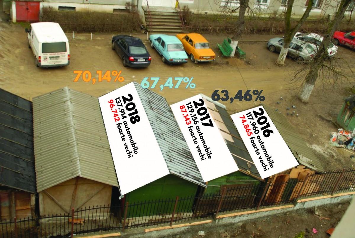 Sibiul, plin de mașini vechi. 70% din mașinile înmatriculate sunt mai vechi de 12 ani