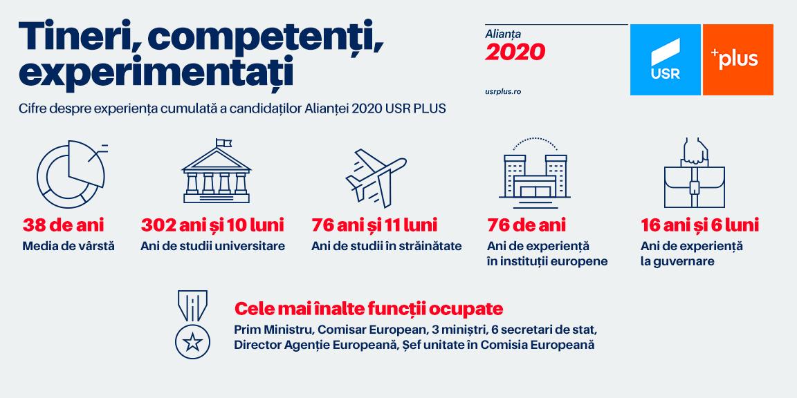 Alianța 2020 USR PLUS: Profesionalism și experiență pentru România în Europa