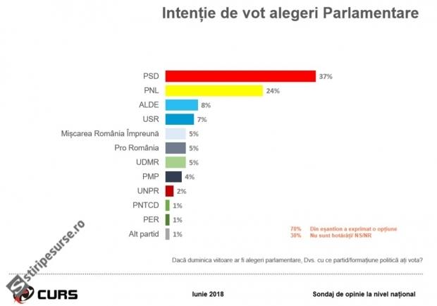 Sondaj CURS. Diferențe mari față de analiza Sociopol. PSD-4%, PNL +4%, ALDE - 4