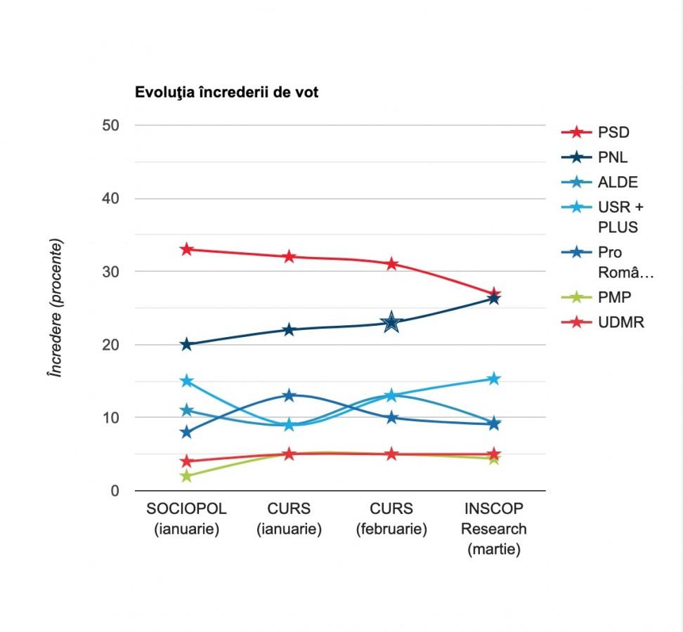 Cotele partidelor cu 2 luni înainte de alegeri. PSD scade, PNL și USR-PLUS în creștere
