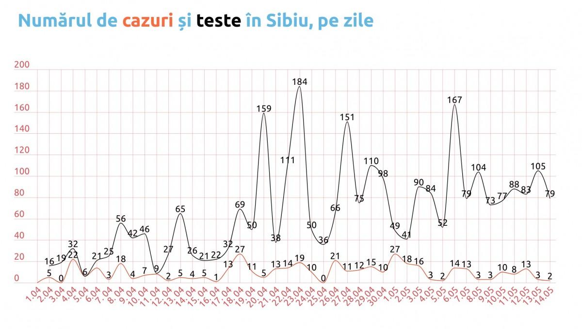 Coronavirus, Sibiu. Cifre în scădere