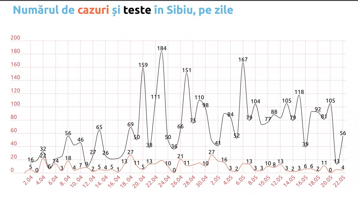 Coronavirus, Sibiu. Cifre ciudate transmise de DSP