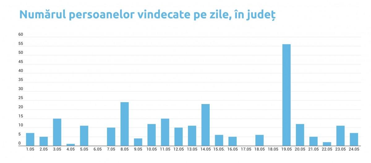 Șase cazuri noi de Covid-2, semnalate în Sibiu