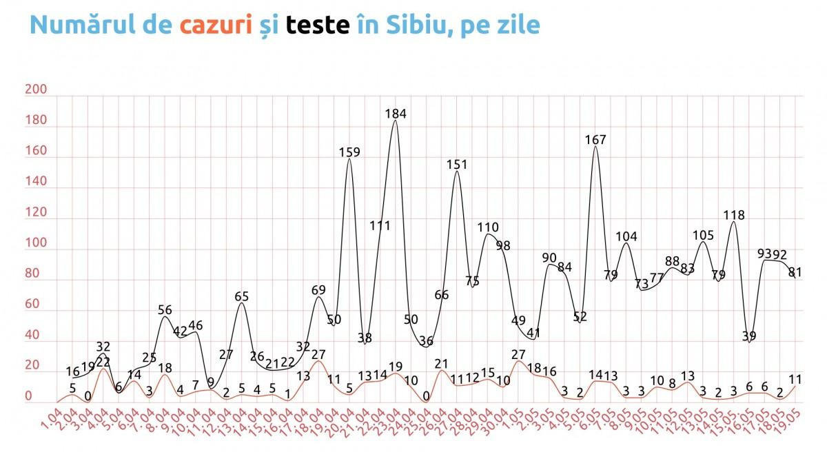 Coronavirus, Sibiu.Nu toate testele ajung în statistici