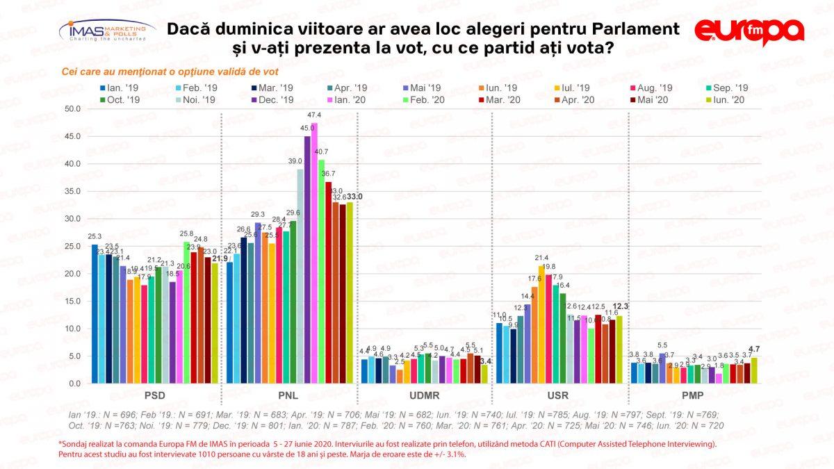 """Sondaj IMAS: PNL, USR, PLUS și PMP – partidele """"pe plus"""" față de luna trecută. PSD, a treia lună de scădere"""