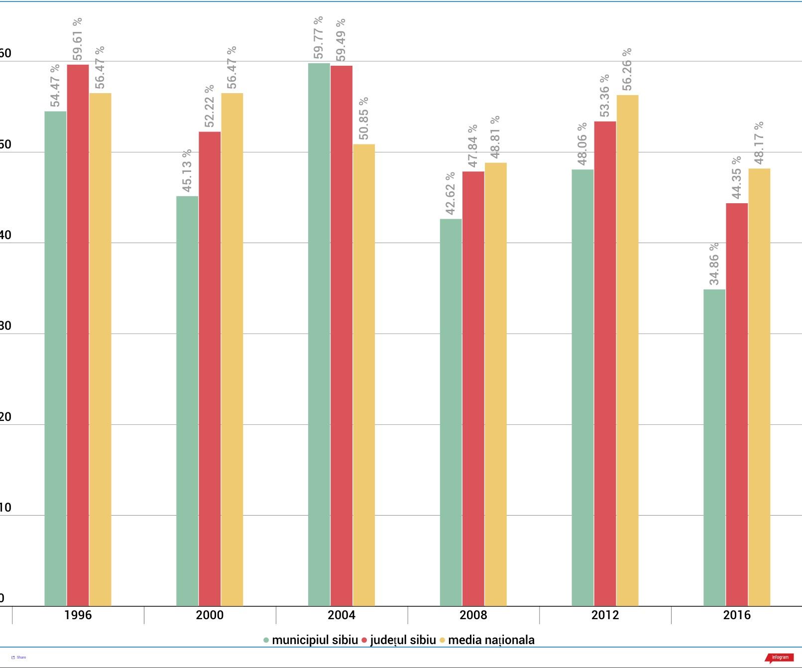 Sibienii și alegerile locale: prezență sub media națională, iar municipiul Sibiu se mobilizează mai puțin decât județul