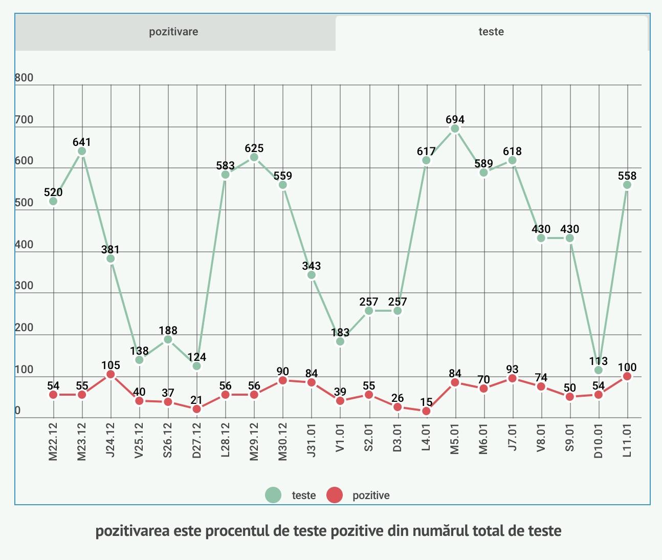 100 de cazuri noi în Sibiu din 558 de teste. Cel mai mare număr din 25 decembrie