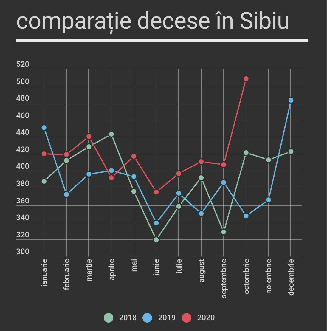 În medie, au murit mai mulți sibieni în 2020, față de 2019 și 2018