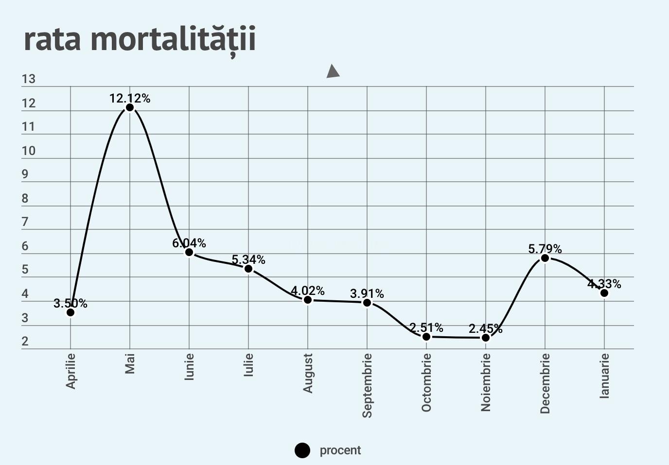 Cifrele de azi: 27 de cazuri noi, patru decese, 18 persoane la ATI