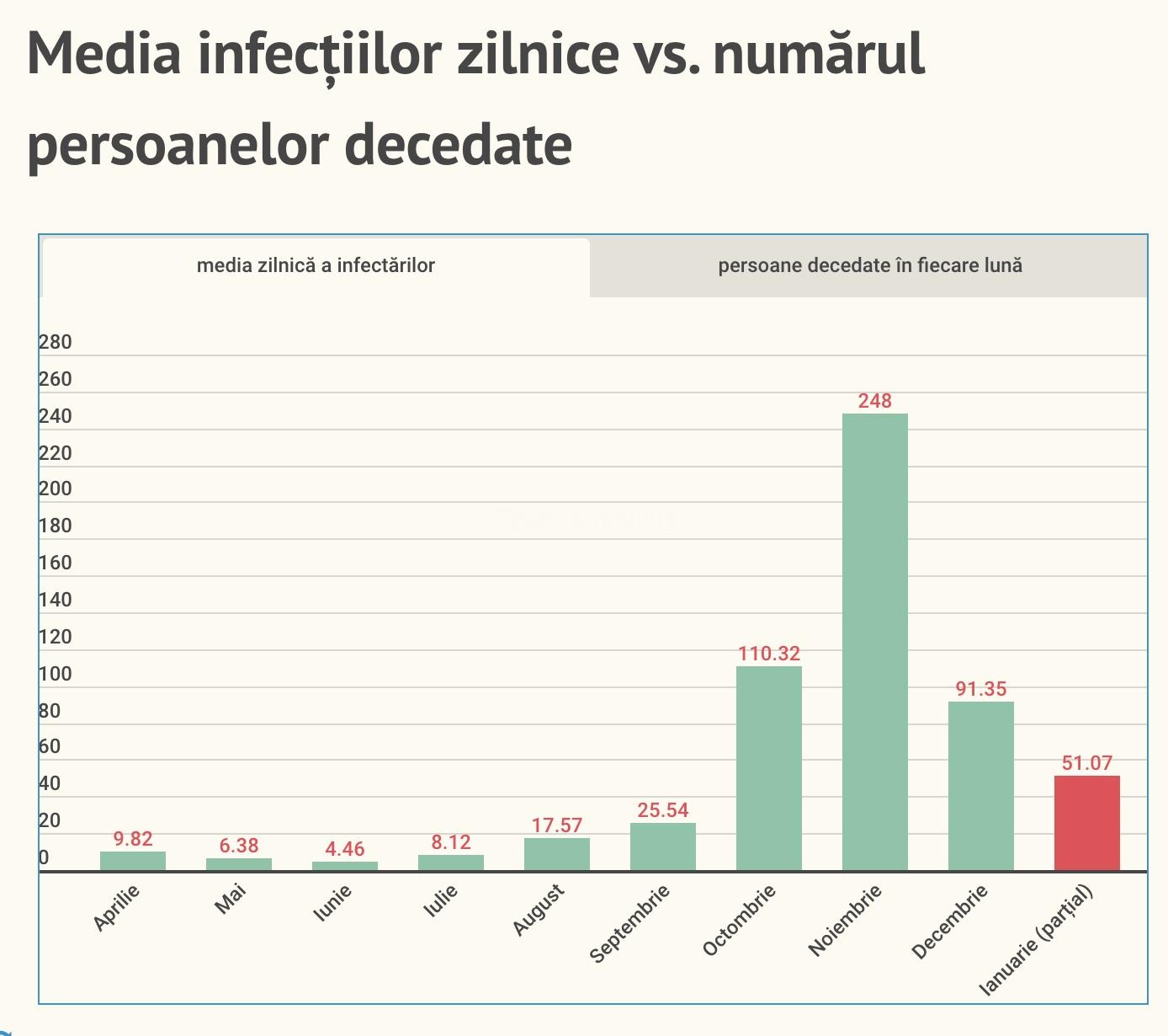 48 de cazuri noi, din 511 de teste, sub media din această lună