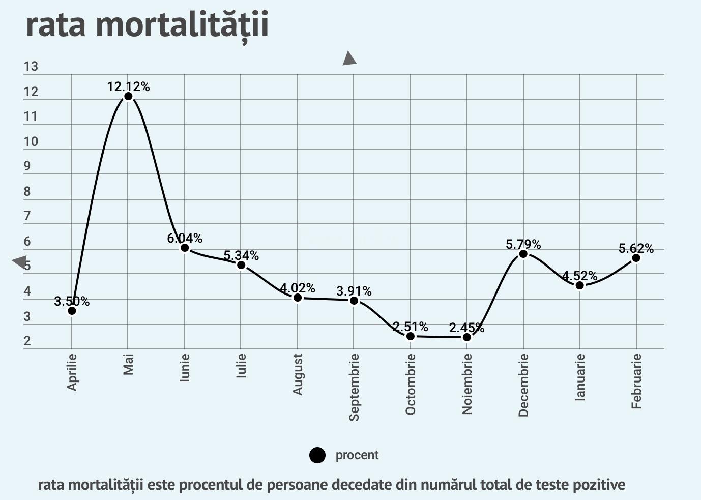 S-a trecut pragul de 700 de persoane decedate de COVID în Sibiu. Record de teste, astăzi