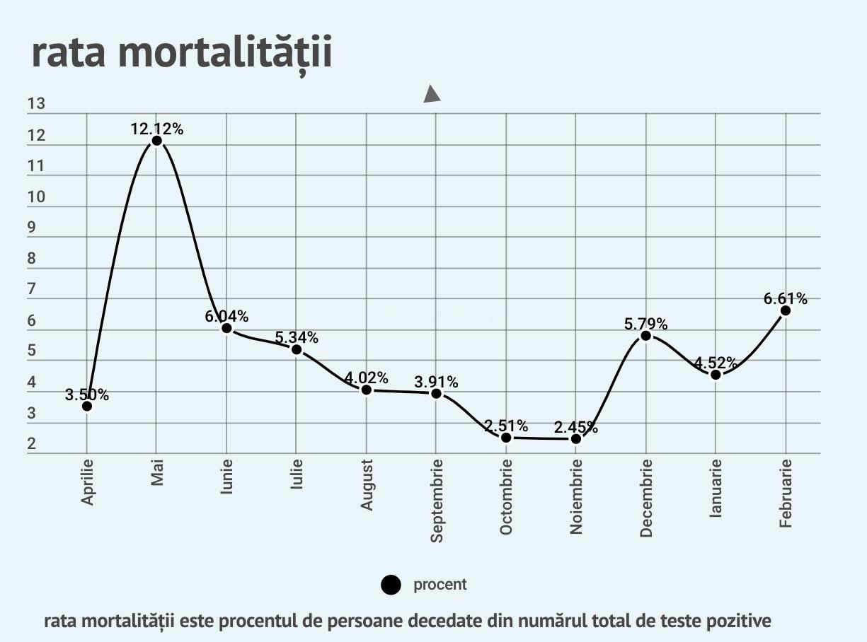 68 de cazuri noi, 21 de persoane internate la ATI. Cazurile de COVID sunt în ușoară creștere