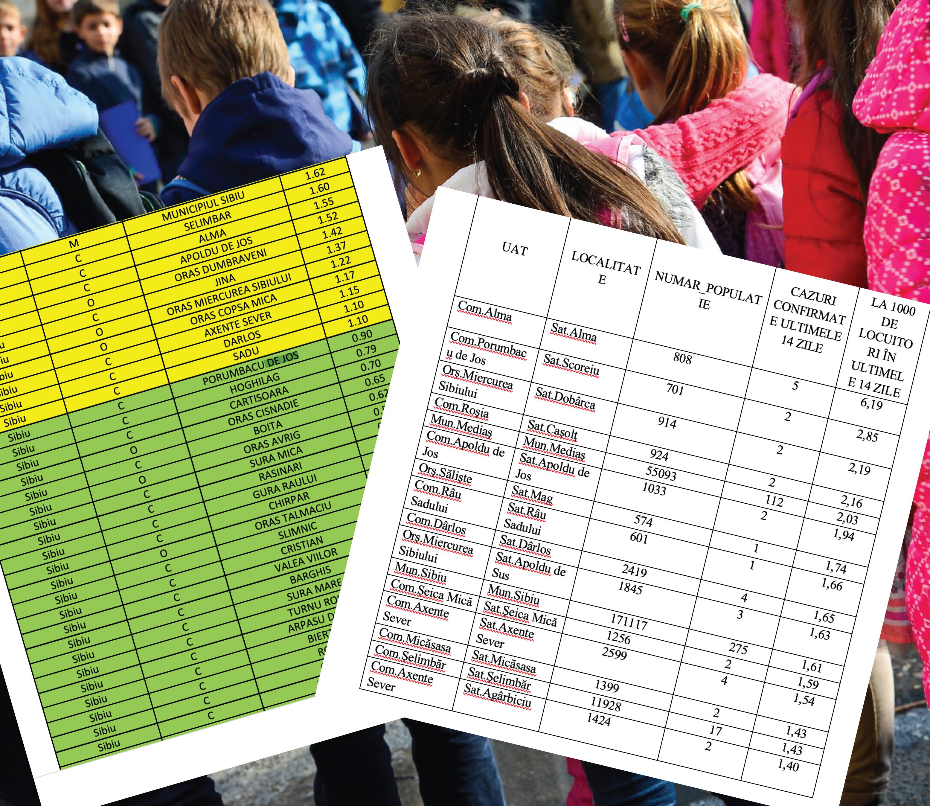 Pierduți în incidență. Cifrele de la Sibiu nu bat cu cele trimise de Ministerul Educației