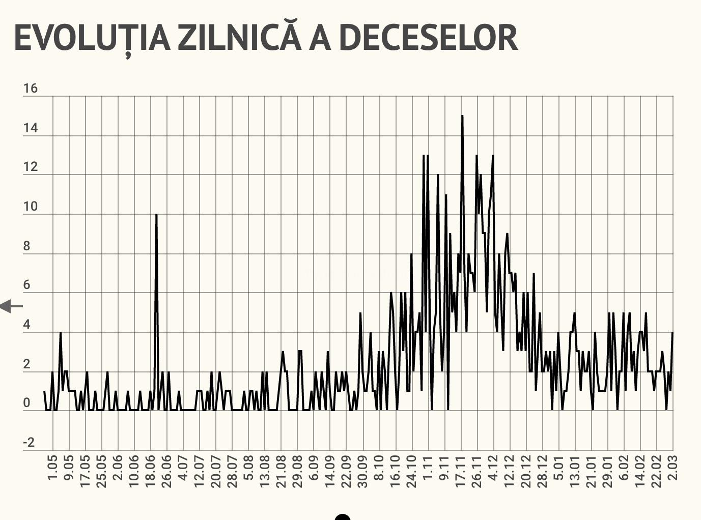 106 cazuri noi în Sibiu, cele mai multe din 16 decembrie. Patru decese în ultimele 24 de ore