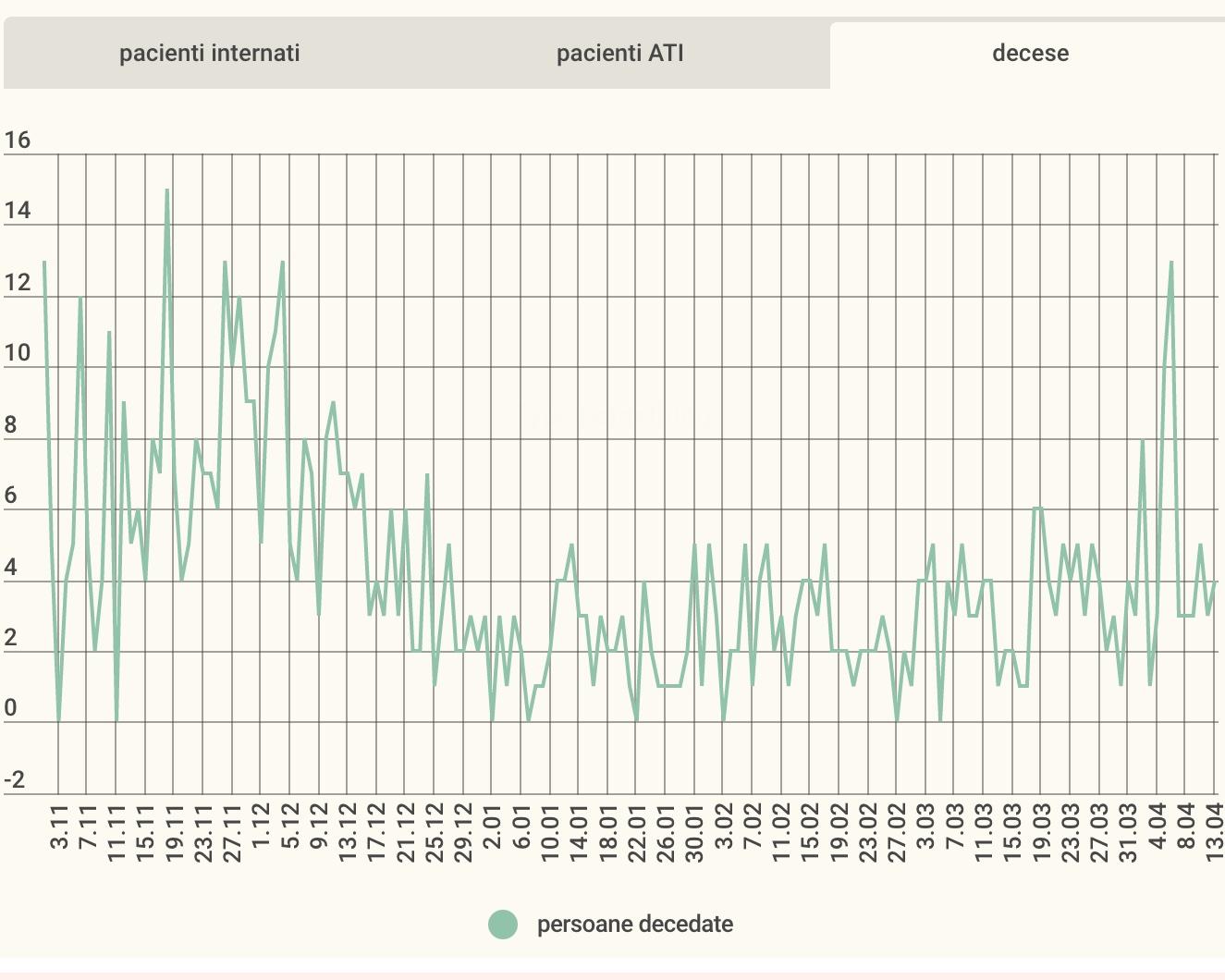 Cel mai mic număr de cazuri active din ultimele două săptămâni. 59 de decese în 12 zile