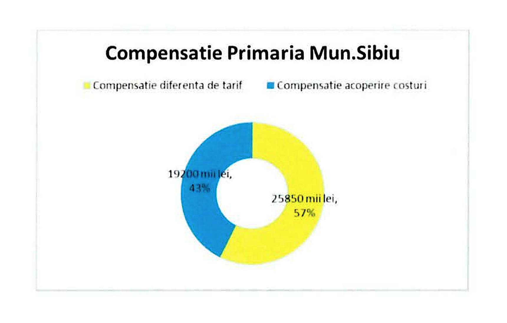În 2021, Tursib rămâne tot numai în Sibiu: fiecare opt din zece lei încasați vor veni din subvenții