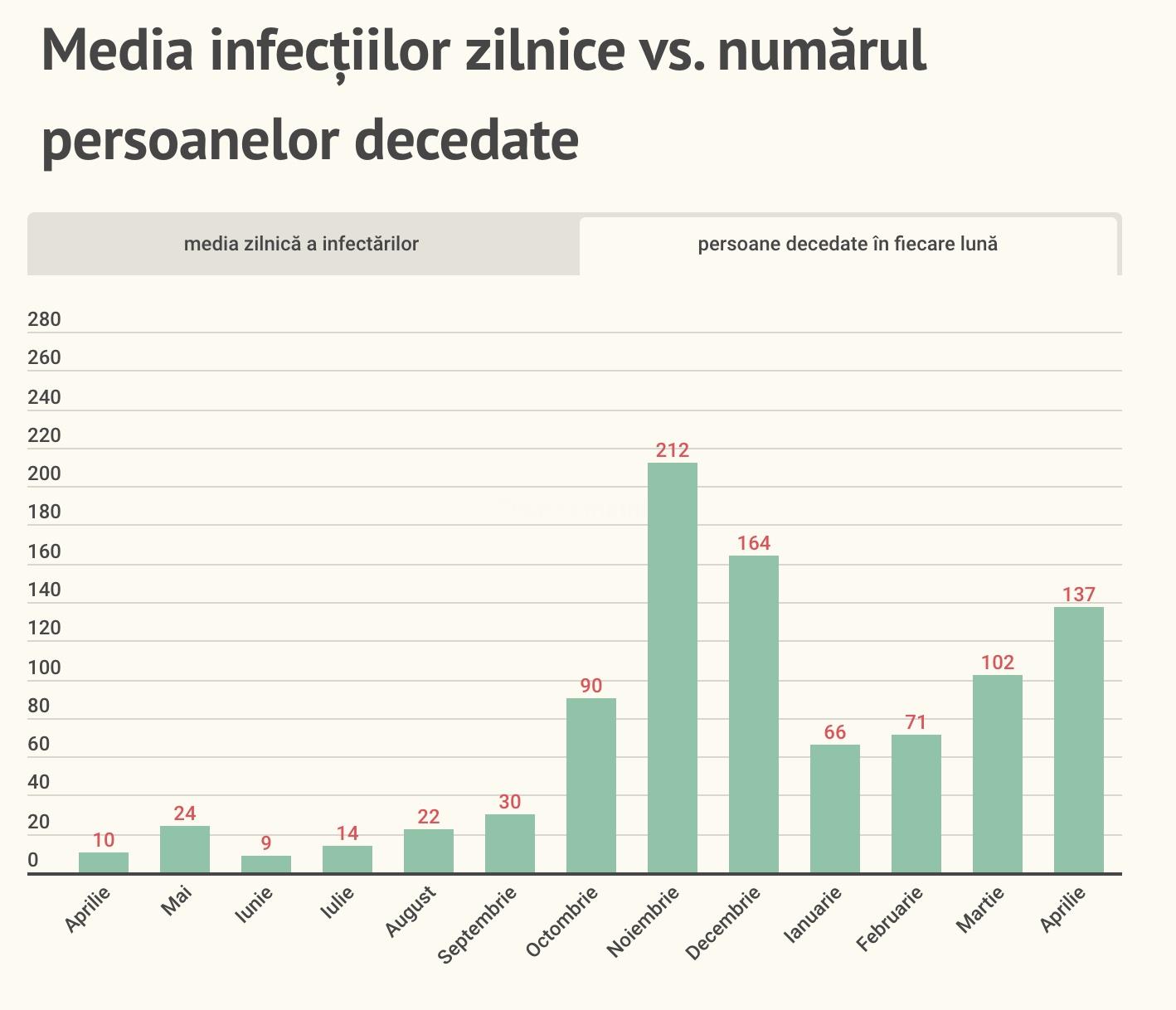 5,37% din populația Sibiului a fost confirmată pozitiv de la începutul pandemiei