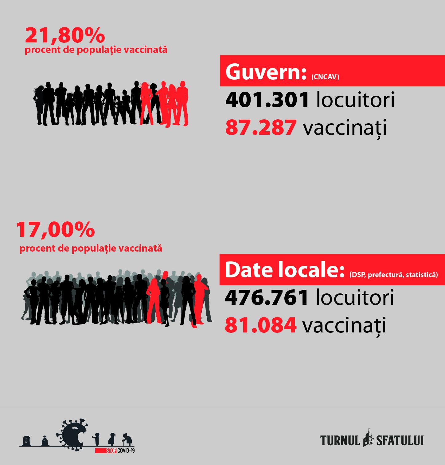 Procentul de vaccinare al sibienilor, umflat cu 5%. Guvernul șterge 70 de mii de locuitori și crește numărul de vaccinuri cu peste 5 mii