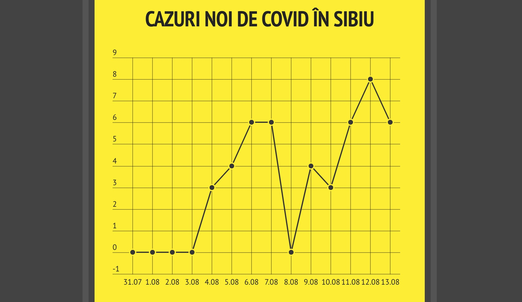 28 de cazuri active în județ. 23 sunt doar în Sibiu și Mediaș