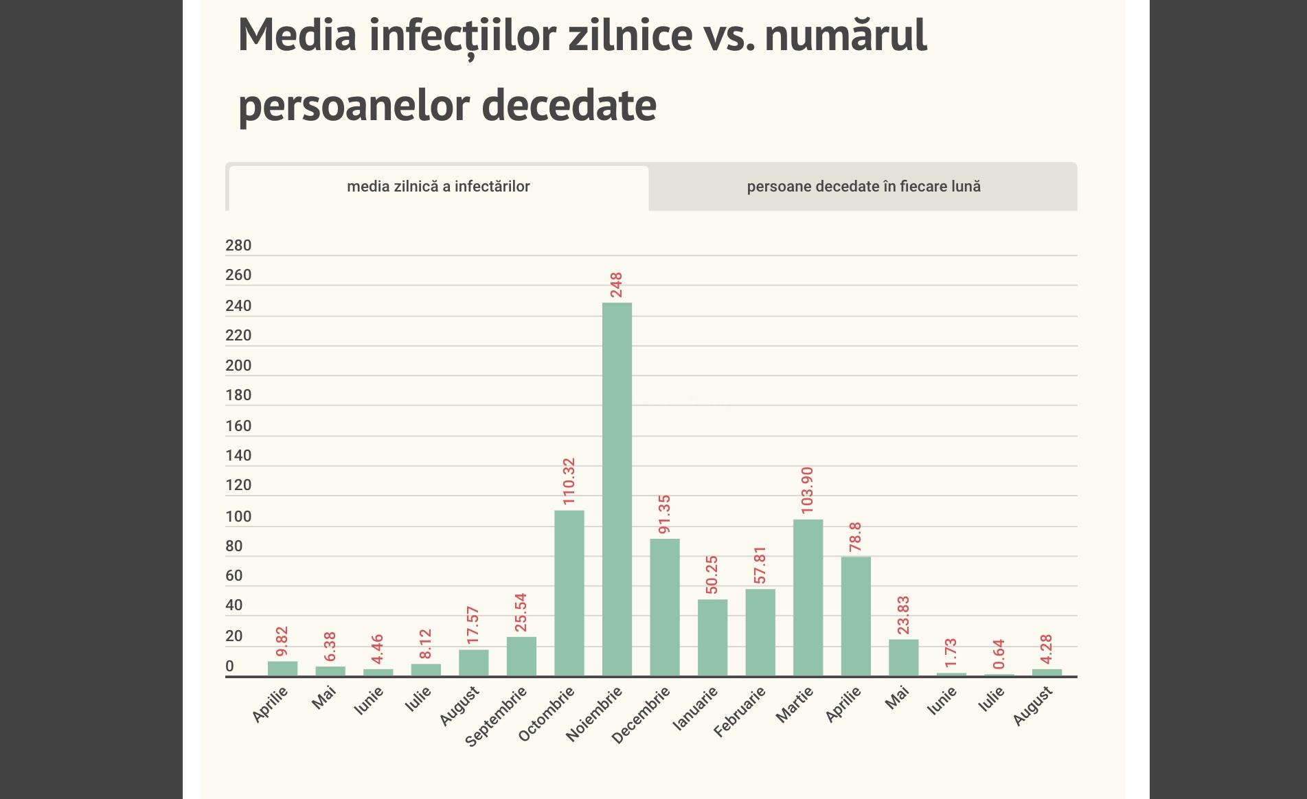 12 cazuri noi în Sibiu. Cele mai multe din 28 iunie