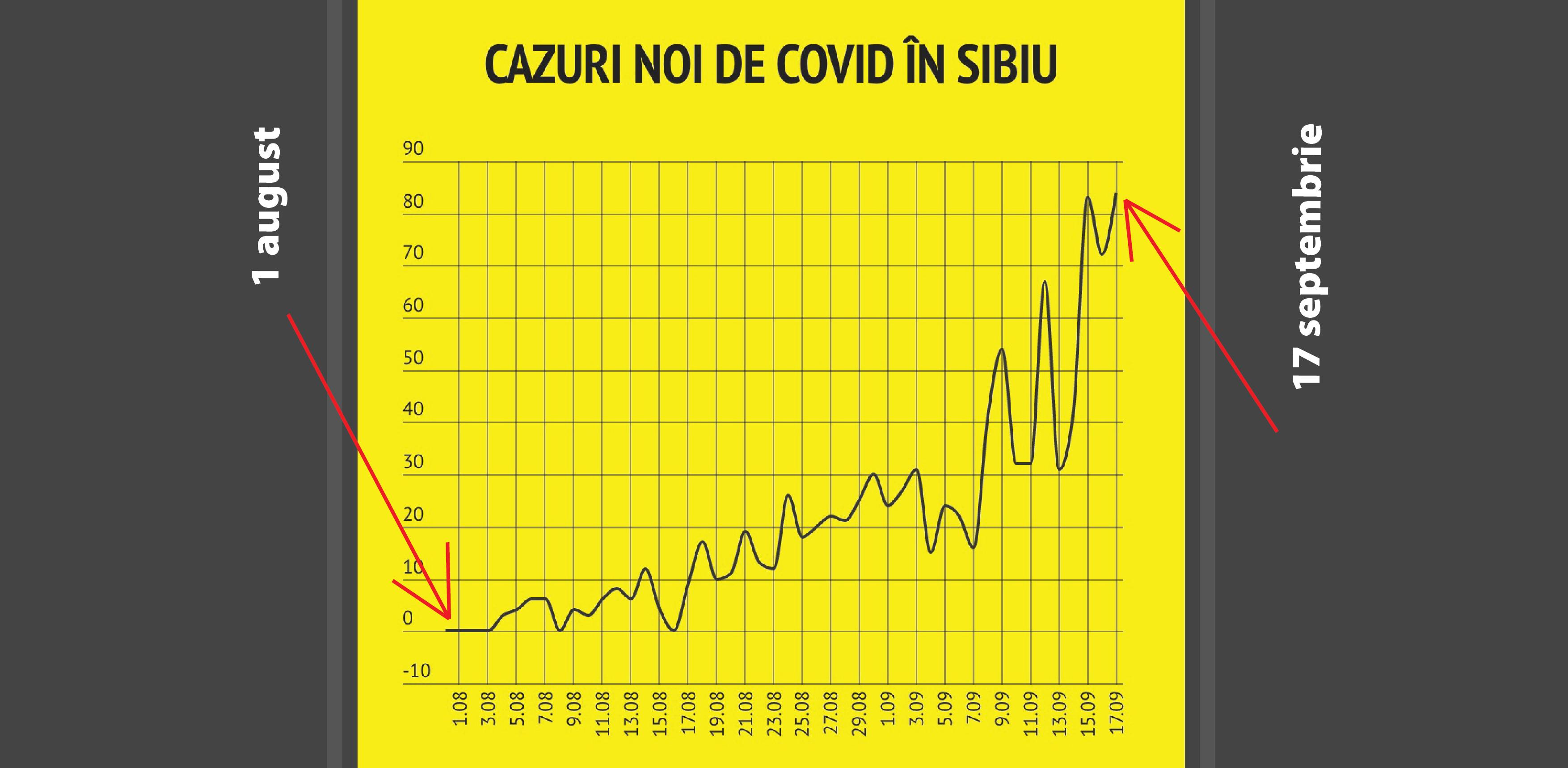 Sibiul se apropie de jumătatea valului 3. Într-o lună s-ar putea ajunge la maximul din urmă cu șase luni