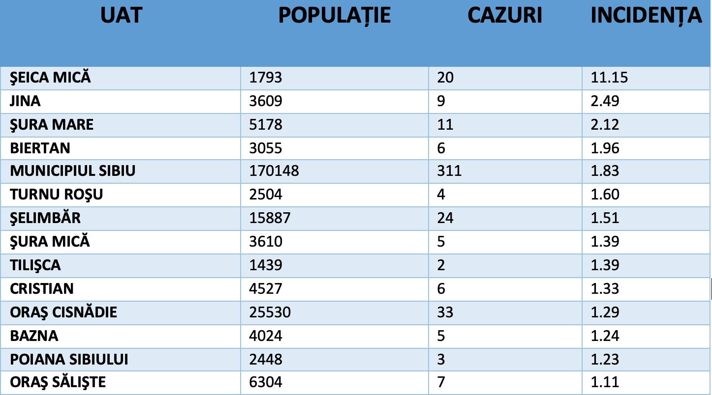 567 de cazuri active în județ. Municipiul Sibiu se apropie de incidența de 2 la mia de locuitori
