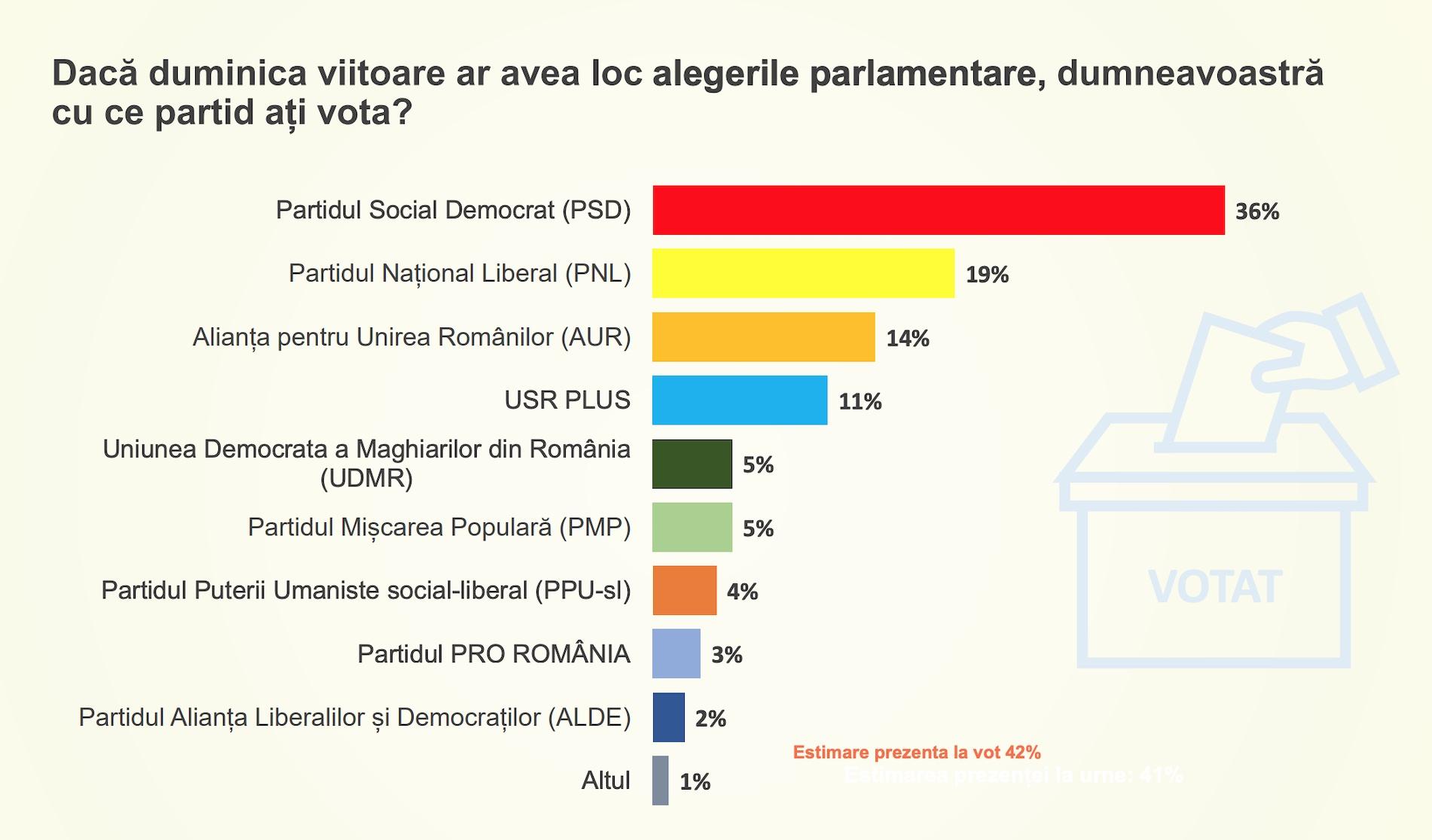 Sondaj CURS: PNL, UDMR și USR PLUS, împreună, au mai puțin decât PSD
