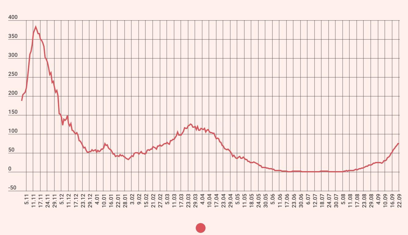 1035 de cazuri noi în septembrie, 37 de decese. Creștere accelerată în valul 4
