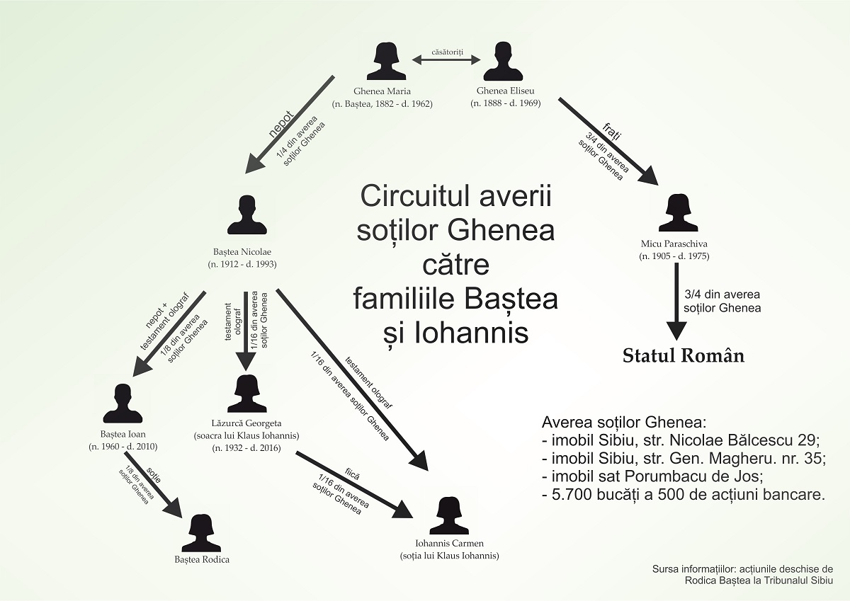 """O schemă a """"circuitului averii"""" soților Maria și Eliseu Ghenea"""